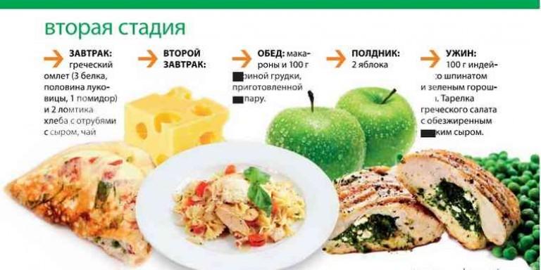 гликемическая диета для похудения