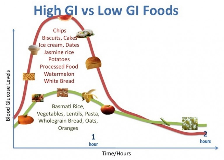 súlycsökkentő étrend naponta ötször enni